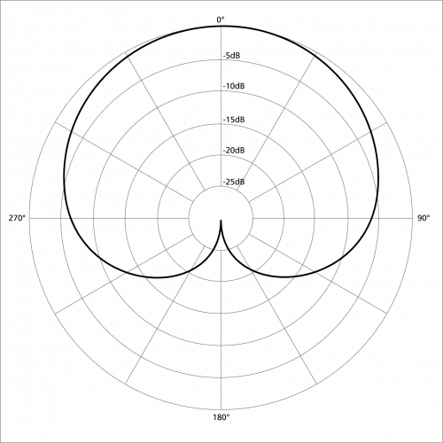 Use a cardioid microphone and point it away from any reflective surfaces or noise sources (image courtesy of Wikimedia)
