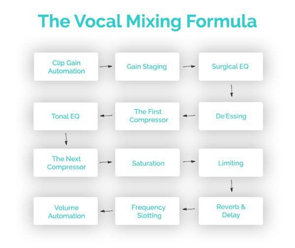 mixing vocals with this complete formula