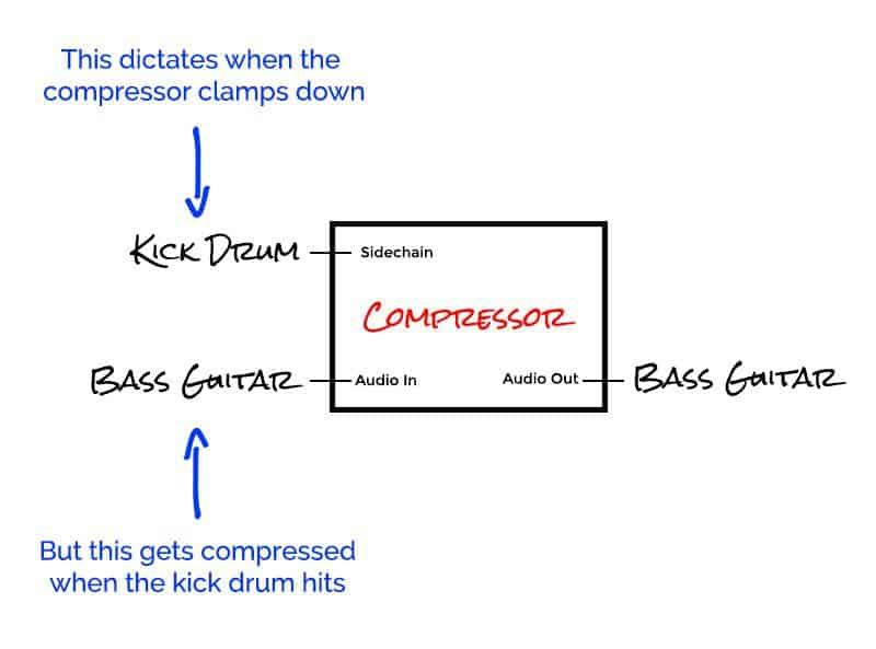 Get a Better Mix TODAY With These 5 Sidechain Compression Tricks