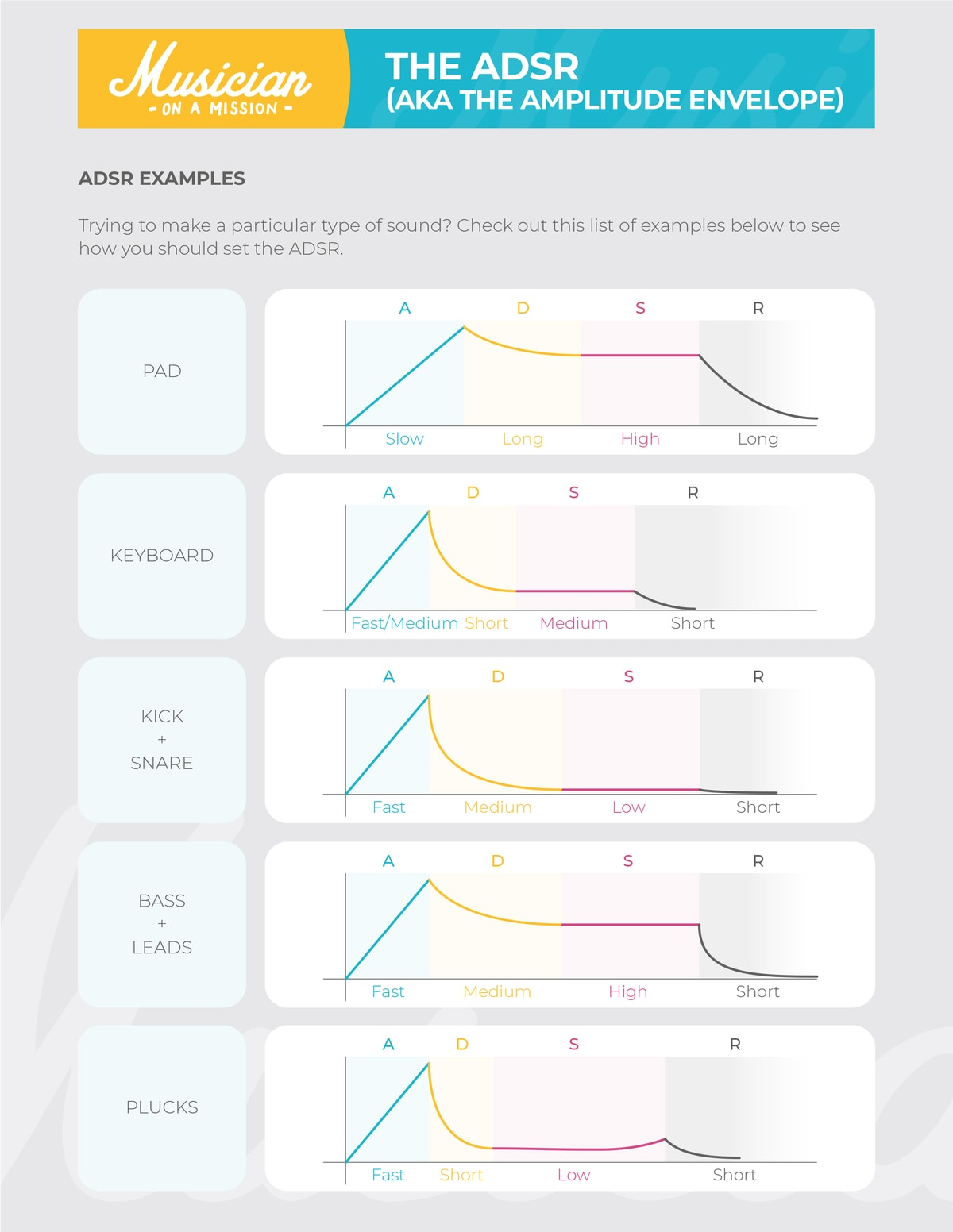 infograph showing ADSR settings for common synth sounds