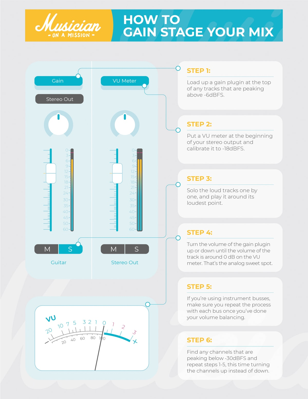 infograph on how to gain stage your mix